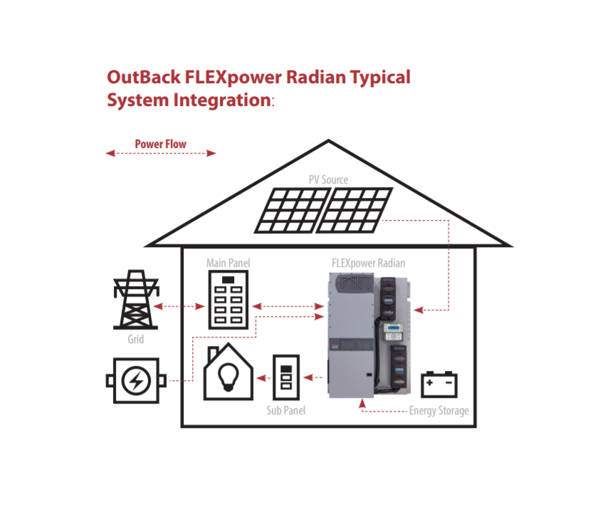 8kw wind    solar hybrid system    2kw wind turbine  6kw solar