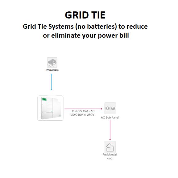 Grid Tie Solar Kits